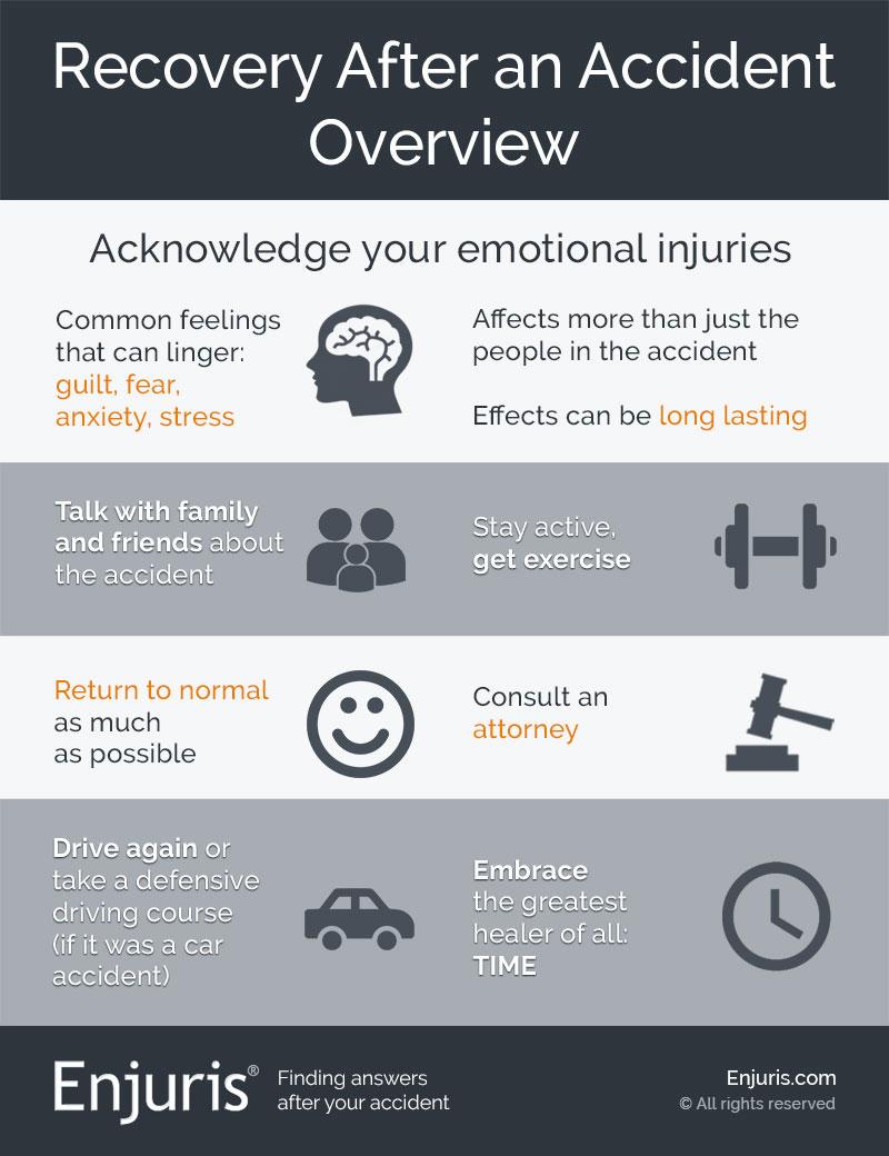 Recuperación después de un accidente infográfico